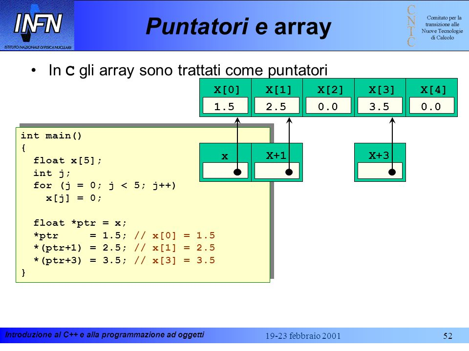 Puntatori e array In C gli array sono trattati come puntatori X[0] 1.5